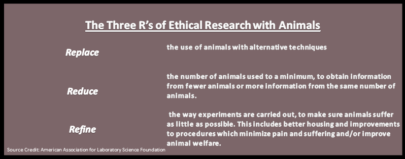 Three R's of Ethical Animal Research