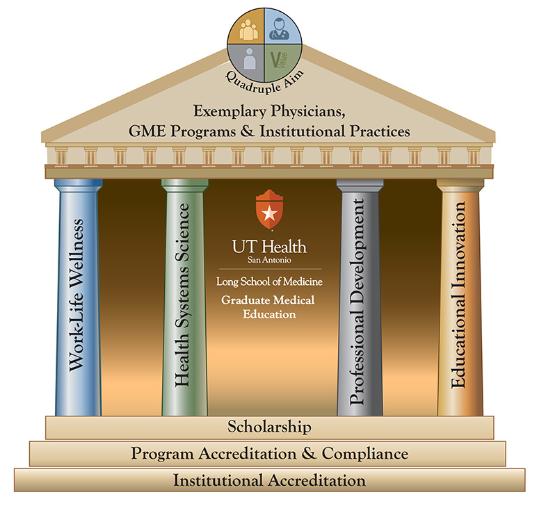 "This image is the GME Parthenon and it graphically represents the Mission and Vision of the Office for Graduate Medical Education. The foundation elements of GME are Scholarship, Program Accreditation & Compliance, and Institutional Accreditation. Our four major pillars of effort are Work-Life Wellness, Health Systems Science, Professional Development, and Educational Innovation. All of these elements support a ""roof"" consisting of Exemplary Physicians, GME Programs, and Institutional Practices that help us achieve (at the peak of the roof) the Quadruple Aim of healthcare: improving the patient experience of care (including quality and satisfaction), improving population health, sustaining provider vitality, and increasing the value of healthcare."