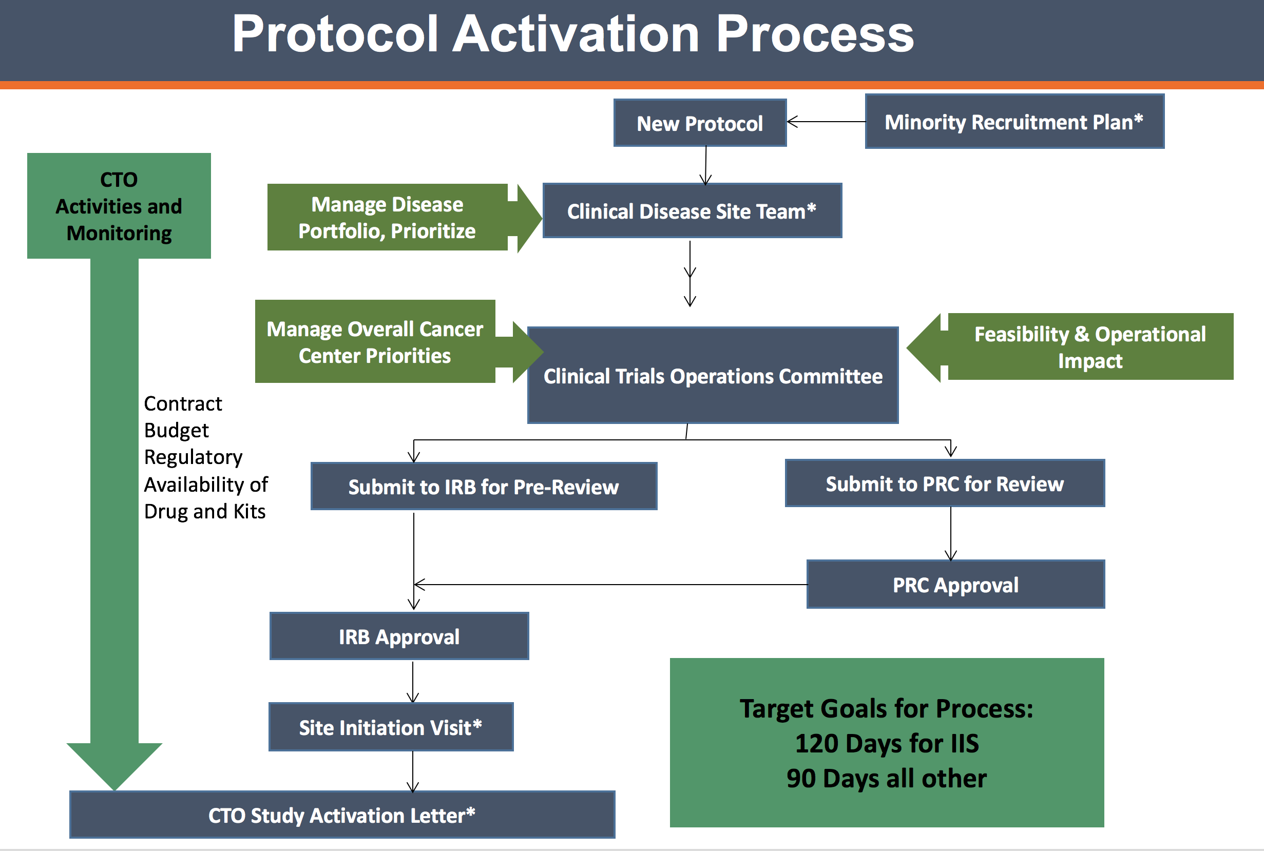 UT Health San Antonio Cancer Center's Clinical Trials Office timeline
