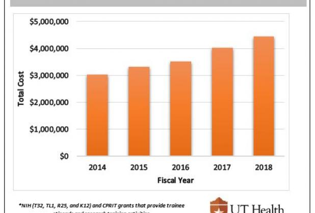 Annual Funding of Institutional Research Training Grants